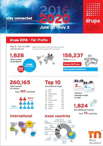 Informe post feria drupa 2016. Cifras y datos. Visitantes, expositores y metros cuadrados. Feria nº1 mundial printing technology.