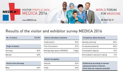 Informe post feria MEDICA 2016 Datos y cifras