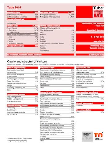 Informe Tube Düsseldorf 2016