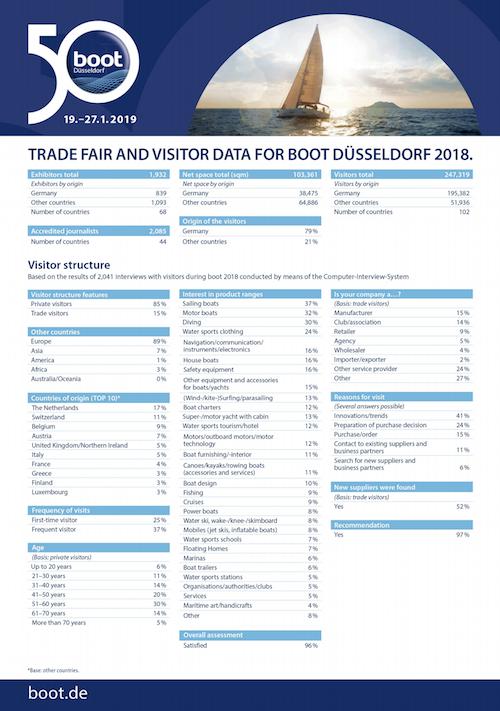 Informe de cifras y datos de visitantes a la feria Boot Düsseldorf, elaborado por Messe Düsseldorf y Boot Düsseldorf