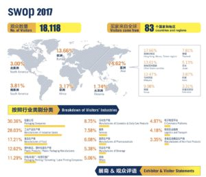 cifras y datos swop 2017 Interpack China