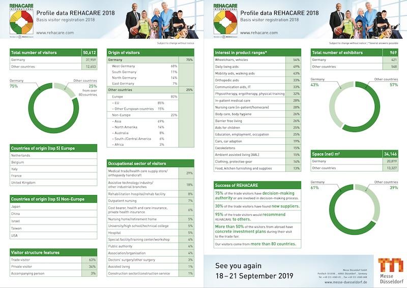 Rehacare Informe de cifras y datos - Messe Düsseldorf Delegación en España